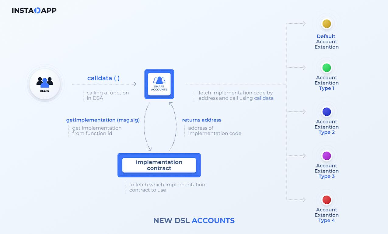 New DSL Accounts