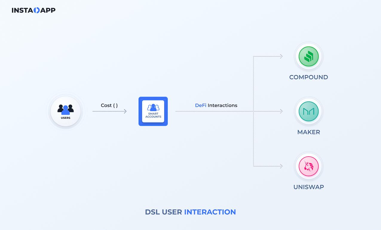 DSL User Interaction
